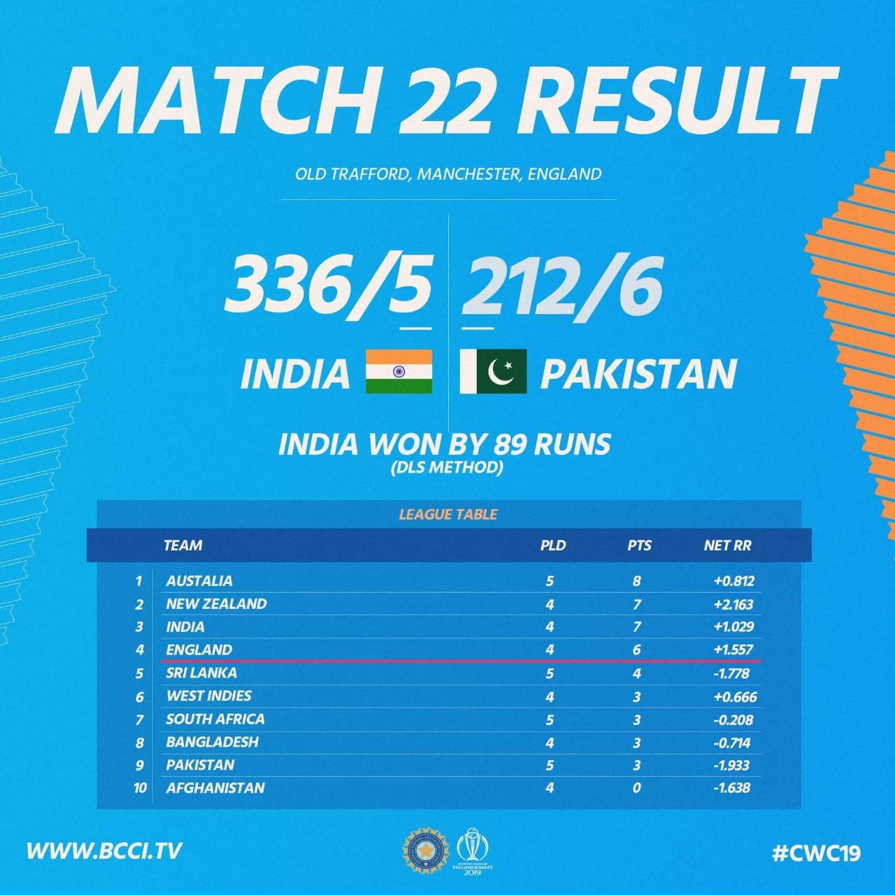ডিএল মেথডে ৮৯ রানে জয়ী ভারত