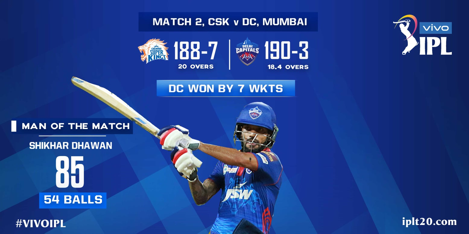 🏏 IPL 2021 চেন্নাইয়ের বিরুদ্ধে ৭ উইকেটে জয় দিল্লি ক্যাপিটালসের