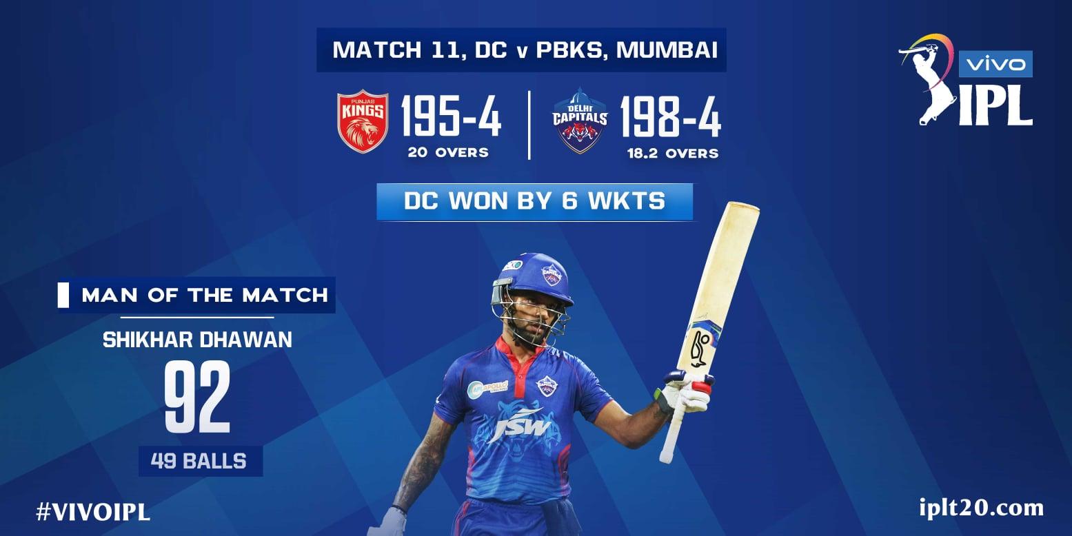 🏏 IPL 2021  পাঞ্জাব কিংসের বিপক্ষে ৬ উইকেটে জয়ী দিল্লি ক্যাপিট্যালস